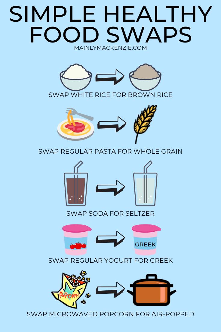 FoodSwaps.png